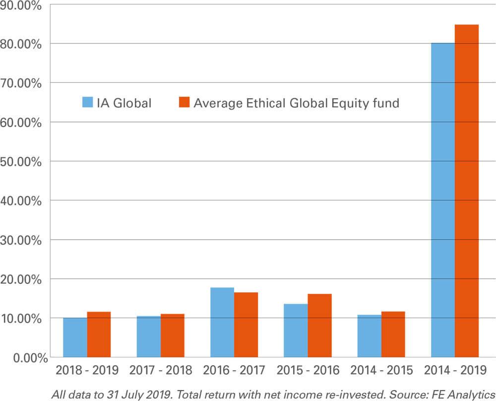 Global Growth Chart